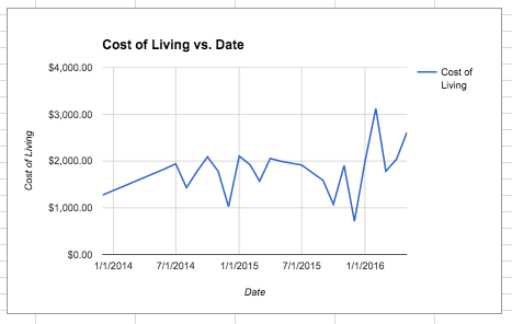 monthly-travel-cost-of-living
